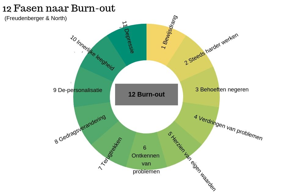 fasen naar burn-out