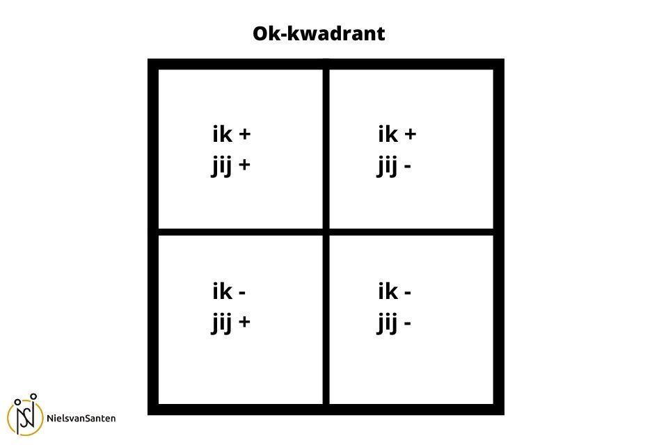 gelijkwaardigheid in je relatie met het ok kwadrant